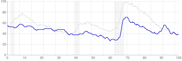 Wyoming monthly unemployment rate chart from 1990 to August 2018